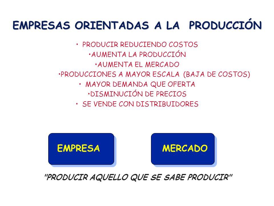 EMPRESAS ORIENTADAS A LA PRODUCCIÓN PRODUCIR REDUCIENDO COSTOS AUMENTA LA PRODUCCIÓN AUMENTA EL MERCADO PRODUCCIONES A MAYOR ESCALA (BAJA DE COSTOS) MAYOR DEMANDA QUE OFERTA DISMINUCIÓN DE PRECIOS SE VENDE CON DISTRIBUIDORES PRODUCIR AQUELLO QUE SE SABE PRODUCIR EMPRESAMERCADO