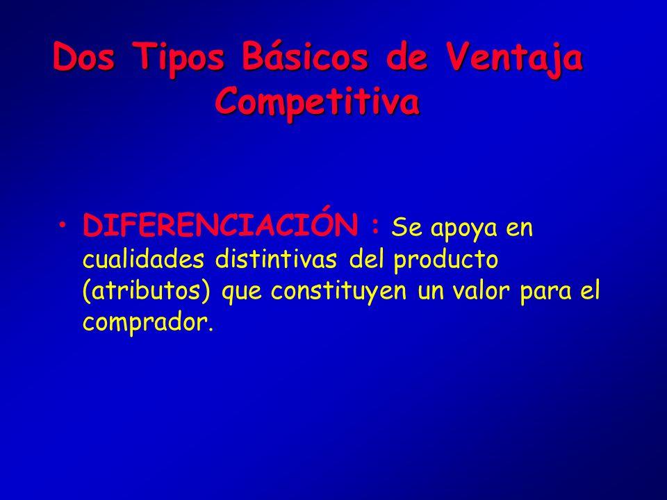 Dos Tipos Básicos de Ventaja Competitiva LÍDER EN COSTO Se apoya en una superioridad de la empresa en el dominio de los costes de fabricación, de gest