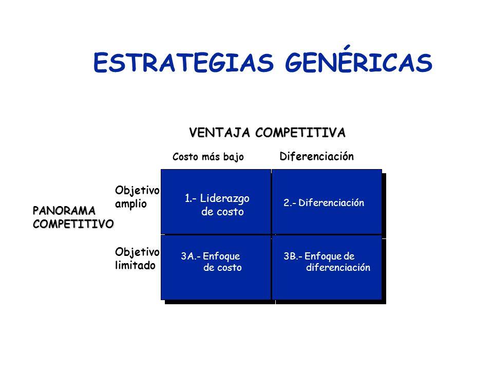 Dos Tipos Básicos de Ventaja Competitiva DIFERENCIACIÓN : Se apoya en cualidades distintivas del producto (atributos) que constituyen un valor para el