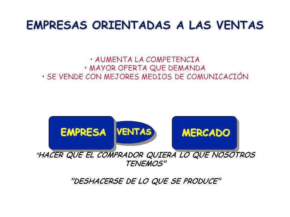 Análisis del Medio Externo (Modelo de Porter) Poder de Negociación de los Compradores Disponibilidad de sustitutos de productos de la industria Número de compradores importantes Costo de Cambios del comprador Amenazas de integración vertical