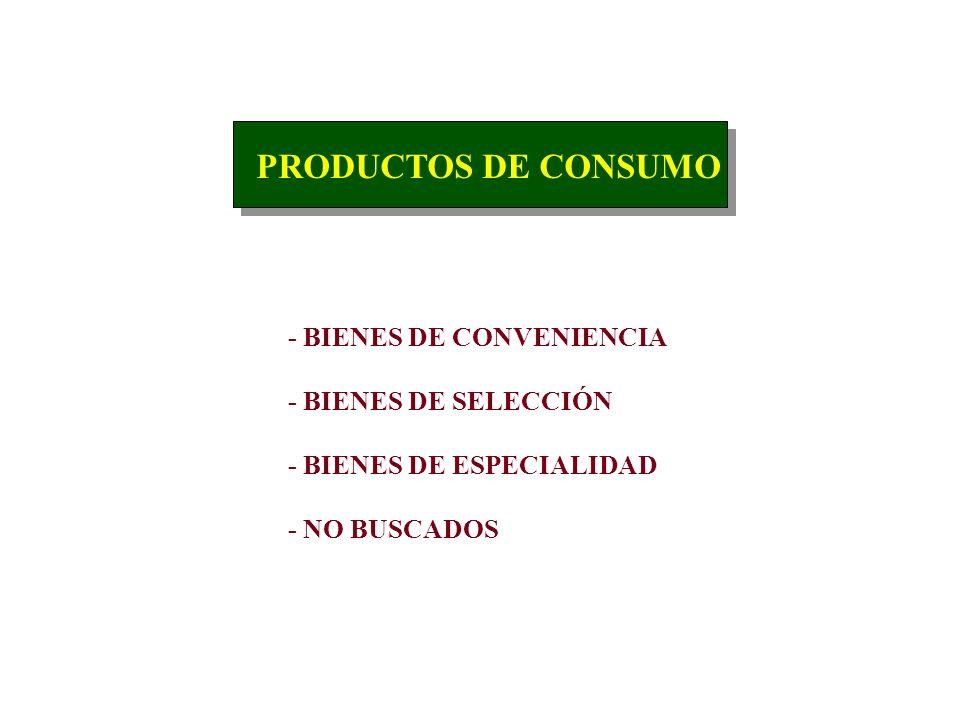 CLASIFICACIÓN DE PRODUCTOS PRODUCTOS DE CONSUMO PRODUCTOS INDUSTRIALES SERVICIOS