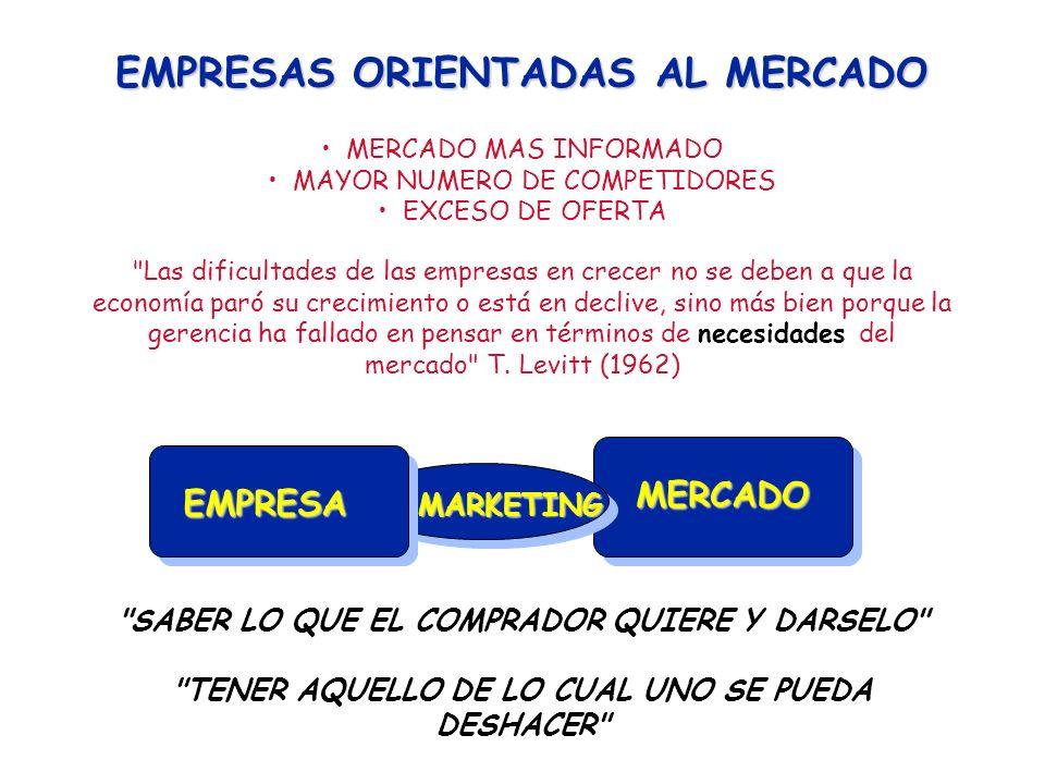 MODELO DEL SISTEMA DE MERCADO VARIABLES INDEPENDIENTES ( CAUSAS ) VARIABLES INDEPENDIENTES ( CAUSAS ) MEZCLA DE MERCADEO ( CONTROLABLES ) MEZCLA DE MERCADEO ( CONTROLABLES ) 1.- DECISIONES SOBRE PRODUCTO 2.- DECISIONES SOBRE PRECIO 3.- DECISIONES SOBRE DISTRIBUCIÓN 4.- DECISIONES SOBRE COMUNICACIONES 1.- DECISIONES SOBRE PRODUCTO 2.- DECISIONES SOBRE PRECIO 3.- DECISIONES SOBRE DISTRIBUCIÓN 4.- DECISIONES SOBRE COMUNICACIONES FACTORES SITUACIONALES ( NO CONTROLABLES ) FACTORES SITUACIONALES ( NO CONTROLABLES ) 1.- DEMANDA 2.- COMPETENCIA 3.- LEGAL / POLITICO 4.- CLIMA ECONOMICO 5.- TECNOLOGICO 6.- REGULACIONES GUBERNAMENTALES 1.- DEMANDA 2.- COMPETENCIA 3.- LEGAL / POLITICO 4.- CLIMA ECONOMICO 5.- TECNOLOGICO 6.- REGULACIONES GUBERNAMENTALES VARIABLES DEPENDIENTES ( EFECTOS ) VARIABLES DEPENDIENTES ( EFECTOS ) RESPUESTAS DE COMPORTAMIENTO RESPUESTAS DE COMPORTAMIENTO 1.- CONCIENCIA 2.- CONOCIMIENTO 3.- GUSTO 4.- PREFERENCIA 5.- INTENCION DE COMPRA 6.- COMPRA 1.- CONCIENCIA 2.- CONOCIMIENTO 3.- GUSTO 4.- PREFERENCIA 5.- INTENCION DE COMPRA 6.- COMPRA MEDIDAS DE DESEMPEÑO 1.- VENTAS 2.- PARTICIPACIÓN DE MERCADO 3.- COSTOS 4.- UTILIDAD 5.- RETORNO SOBRE LA INVERSION 6.- FLUJO DE CAJA 7.- GANANCIA POR ACCIÓN 8.- IMAGEN 1.- VENTAS 2.- PARTICIPACIÓN DE MERCADO 3.- COSTOS 4.- UTILIDAD 5.- RETORNO SOBRE LA INVERSION 6.- FLUJO DE CAJA 7.- GANANCIA POR ACCIÓN 8.- IMAGEN