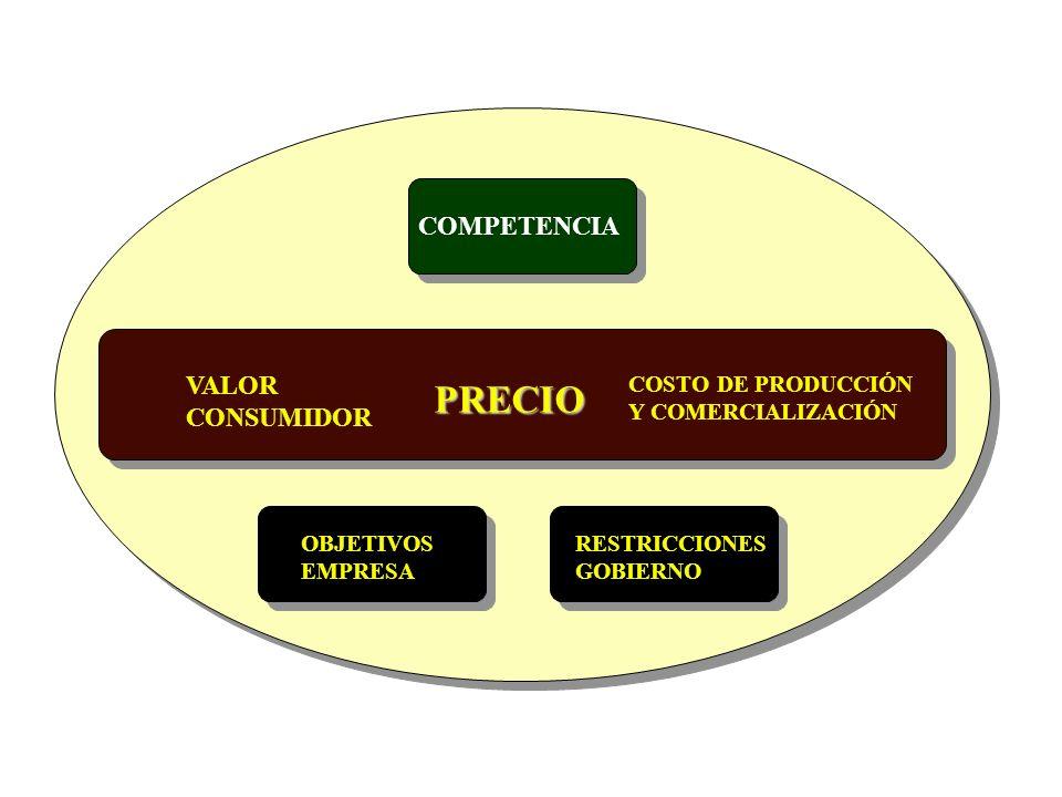 EL PRECIO Y LA ESTRATEGIA DE MARKETING COHERENCIA INTERNA RESTRICCIONES DE COSTO Y RENTABILIDAD COHERENCIA EXTERNA CAPACIDAD DE COMPRA Y PRECIO COMPET