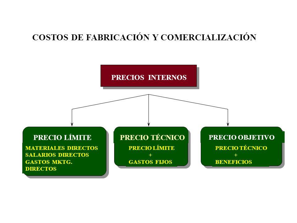 PRECIO VALOR CONSUMIDOR COSTO DE PRODUCCIÓN Y COMERCIALIZACIÓN COMPETENCIA OBJETIVOS EMPRESA RESTRICCIONES GOBIERNO