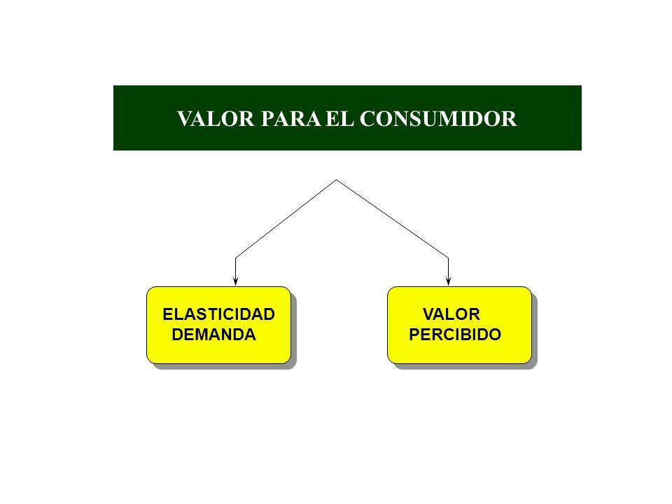 7. - Beneficio ESTRUCTURA TIPO DE UN PRECIO DE VENTA 5.- Gastos de marketing indirectos 4.- Salarios indirectos 3.- Gastos de marketing directos 2.- S