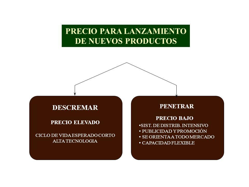 LA COMPETENCIA REDUCCION DE PRECIOS REDUCCION DE PRECIOS DEMANDA AMPLIABLE SITUACION IDEAL DEMANDA AMPLIABLE SITUACION IDEAL DEMANDA NO AMPLIABLE MENO
