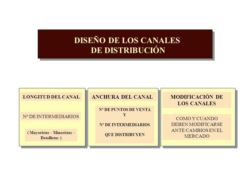POLITICA DE DISTRIBUCIÓN CANAL EMPRESA O CONJUNTO DE ORGANIZACIONES INTERDEPENDIENTES INVOLUCRADAS EN EL PROCESO DE HACER QUE EL PRODUCTO O SERVICIO E