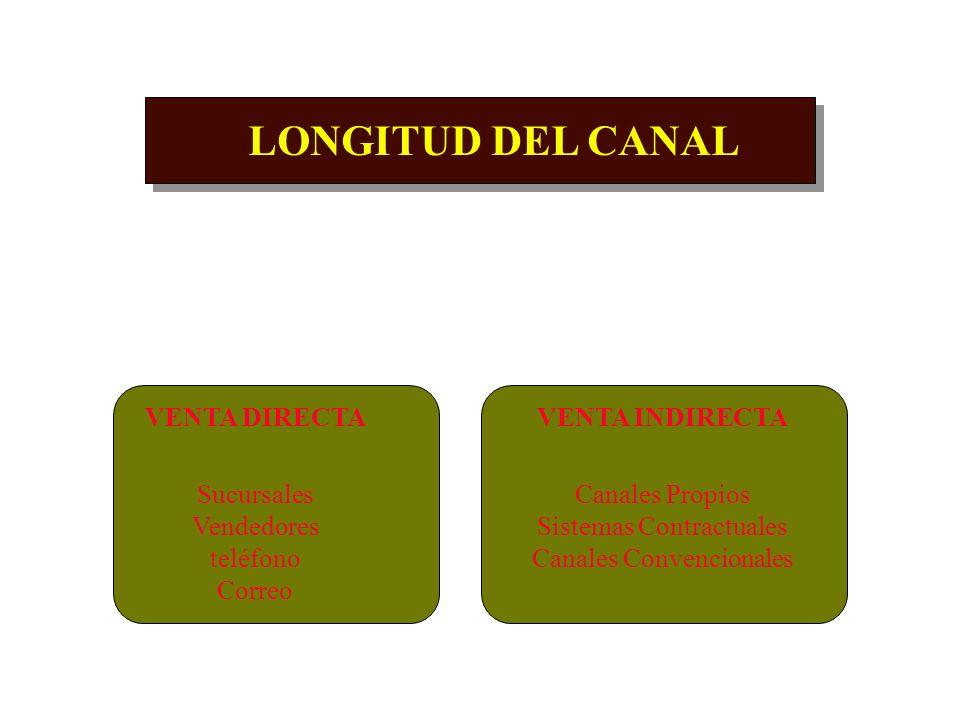 DISEÑO DE LOS CANALES DE DISTRIBUCIÓN LONGITUD DEL CANAL Nº DE INTERMEDIARIOS ( Mayoristas - Minoristas - Detallistas ) ANCHURA DEL CANAL Nº DE PUNTOS