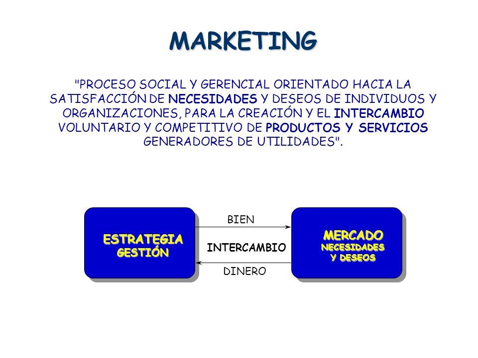 MARKETING PROCESO SOCIAL Y GERENCIAL ORIENTADO HACIA LA SATISFACCIÓN DE NECESIDADES Y DESEOS DE INDIVIDUOS Y ORGANIZACIONES, PARA LA CREACIÓN Y EL INTERCAMBIO VOLUNTARIO Y COMPETITIVO DE PRODUCTOS Y SERVICIOS GENERADORES DE UTILIDADES .
