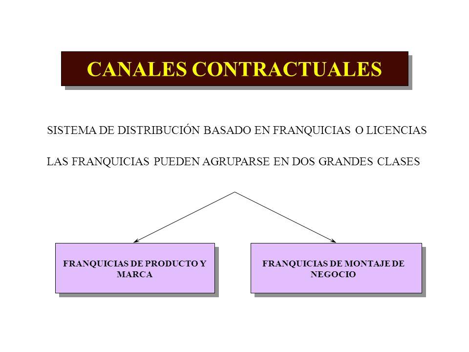 CANALES PROPIOS SISTEMA DE DISTRIBUCIÓN INTEGRADO VERTICALMENTE ESTOS CANALES PERMITEN A LA EMPRESA TENER MAYOR CONTACTO CON LOS CONSUMIDORES Y MAYOR
