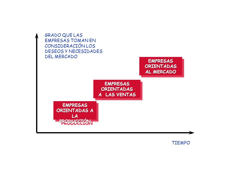 EMPRESASORIENTADAS A LAS VENTAS EMPRESASORIENTADAS EMPRESASORIENTADAS AL MERCADO EMPRESASORIENTADAS EMPRESAS ORIENTADAS A LA PRODUCCIÓN EMPRESAS ORIENTADAS A LA PRODUCCIÓN TIEMPO GRADO QUE LAS EMPRESAS TOMAN EN CONSIDERACIÓN LOS DESEOS Y NECESIDADES DEL MERCADO