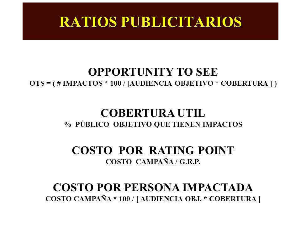 EVALUACION PLAN DE MEDIOS IMPACTOS CADA VEZ QUE UNA PERSONA DEL PUBLICO OBJETIVO VE LA PUBLICIDAD GROSS RATING POINT G.R.P. = ( # IMPACTOS / AUDIENCIA