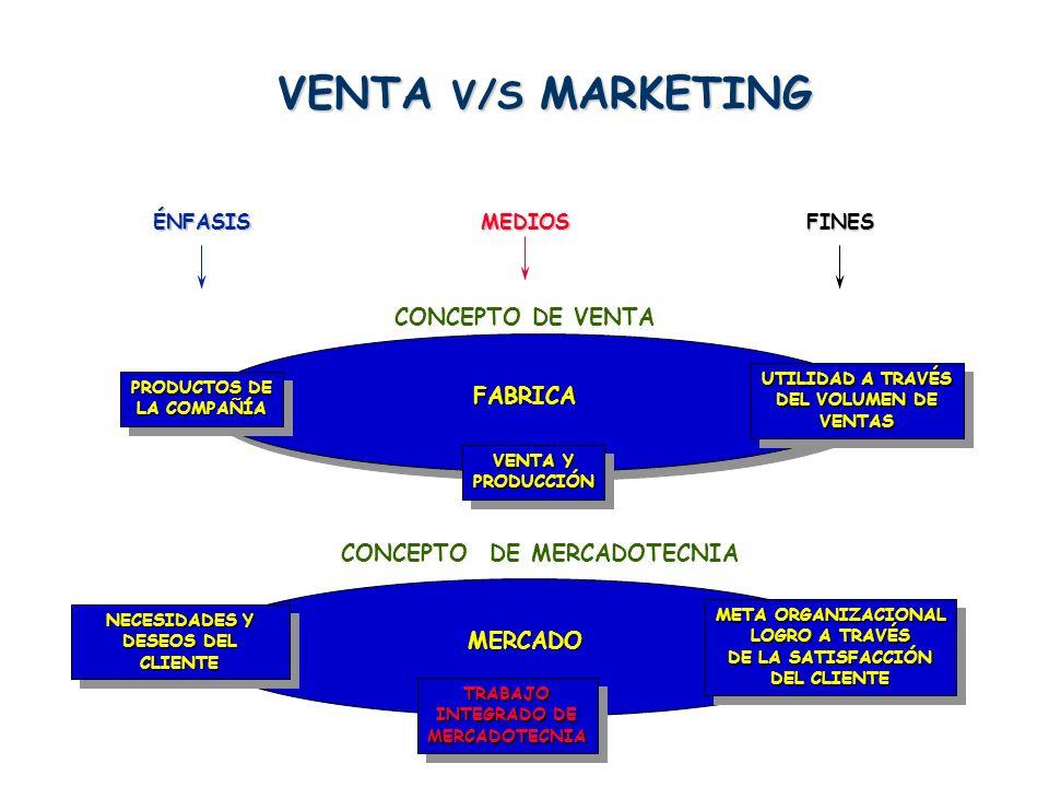 LA GESTIÓN DEL MARKETING Marketing EstratégicoMarketing Estratégico : Una gestión de análisis sistemática y permanente de las necesidades del mercado que desemboca en el desarrollo de conceptos de productos rentables, destinados a grupos de compradores específicos y que representan cualidades distintivas que les diferencian de los competidores inmediatos, asegurando así una ventaja competitiva defendible.
