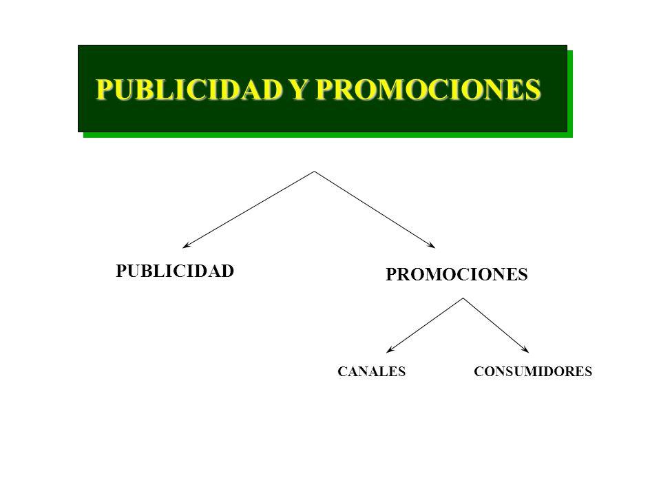 ARBITRARIA % SOBRE VENTAS FONDOS DISPONIBLES COMPETIDORES PRESUPUESTO MARKETING ASIGNACION DE FONDOS A PUBLICIDAD Y PROMOCIONES