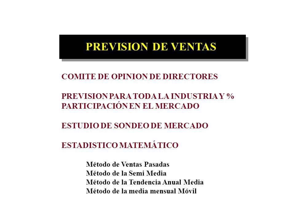VENTAS PREVISION DE VENTAS ORGANIZACIÓN DIRECCIÓN DE VENTAS CONDICIONES DE VENTA