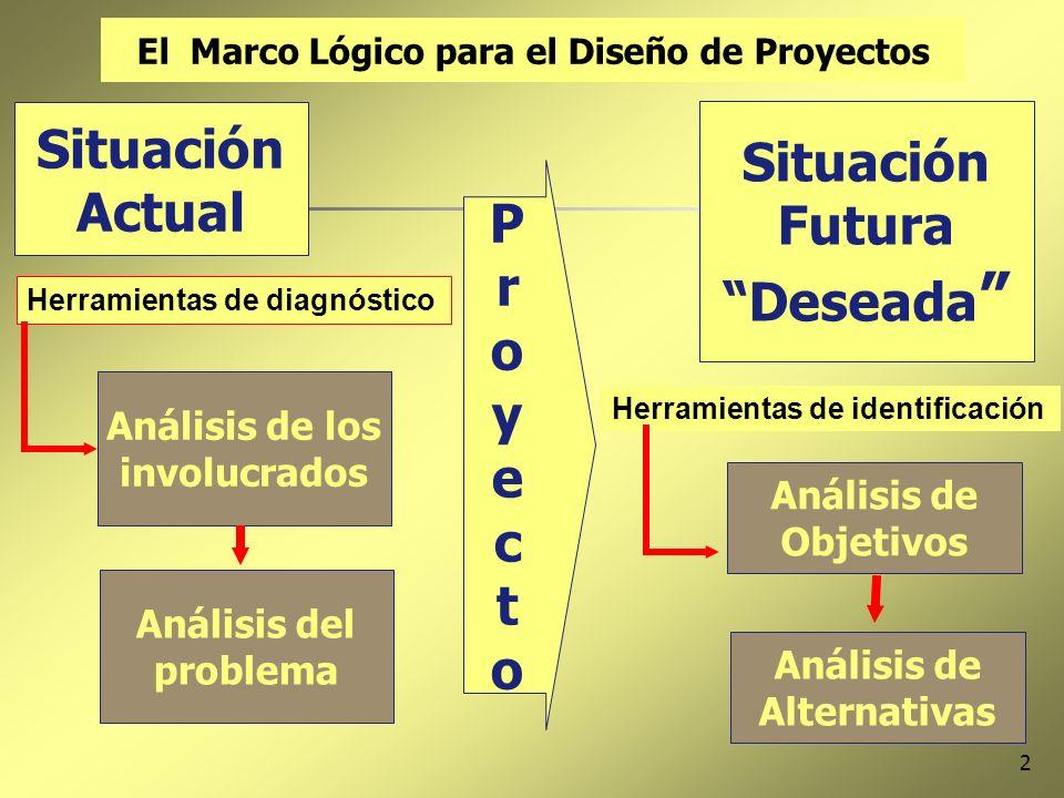 2 Situación Actual ProyectoProyecto Situación Futura Deseada El Marco Lógico para el Diseño de Proyectos Análisis de los involucrados Análisis del pro