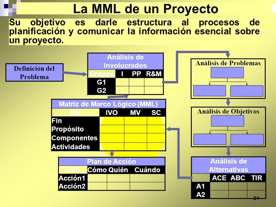 21 Su objetivo es darle estructura al procesos de planificación y comunicar la información esencial sobre un proyecto. La MML de un Proyecto Análisis