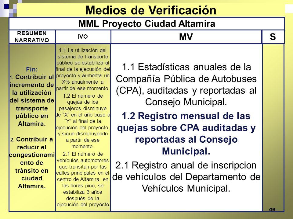 46 MML Proyecto Ciudad Altamira 1.1 Estadísticas anuales de la Compañía Pública de Autobuses (CPA), auditadas y reportadas al Consejo Municipal. 1.2 R