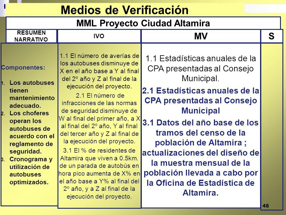 48 MML Proyecto Ciudad Altamira 1.1 Estadísticas anuales de la CPA presentadas al Consejo Municipal. 2.1 Estadísticas anuales de la CPA presentadas al