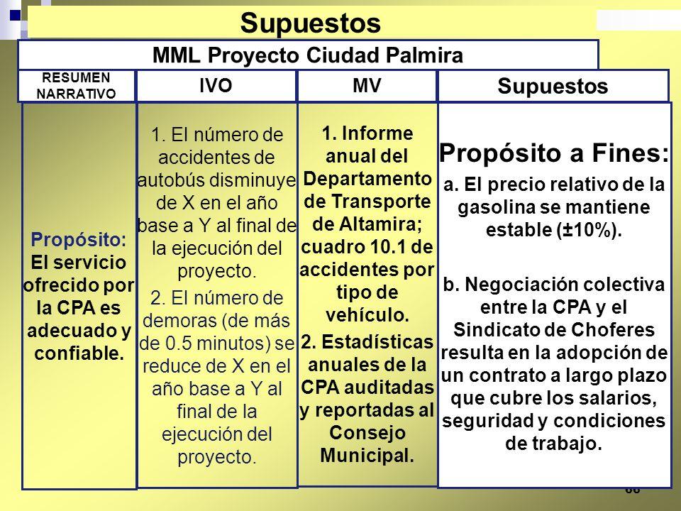 66 MML Proyecto Ciudad Palmira Propósito a Fines: a. El precio relativo de la gasolina se mantiene estable (±10%). b. Negociación colectiva entre la C