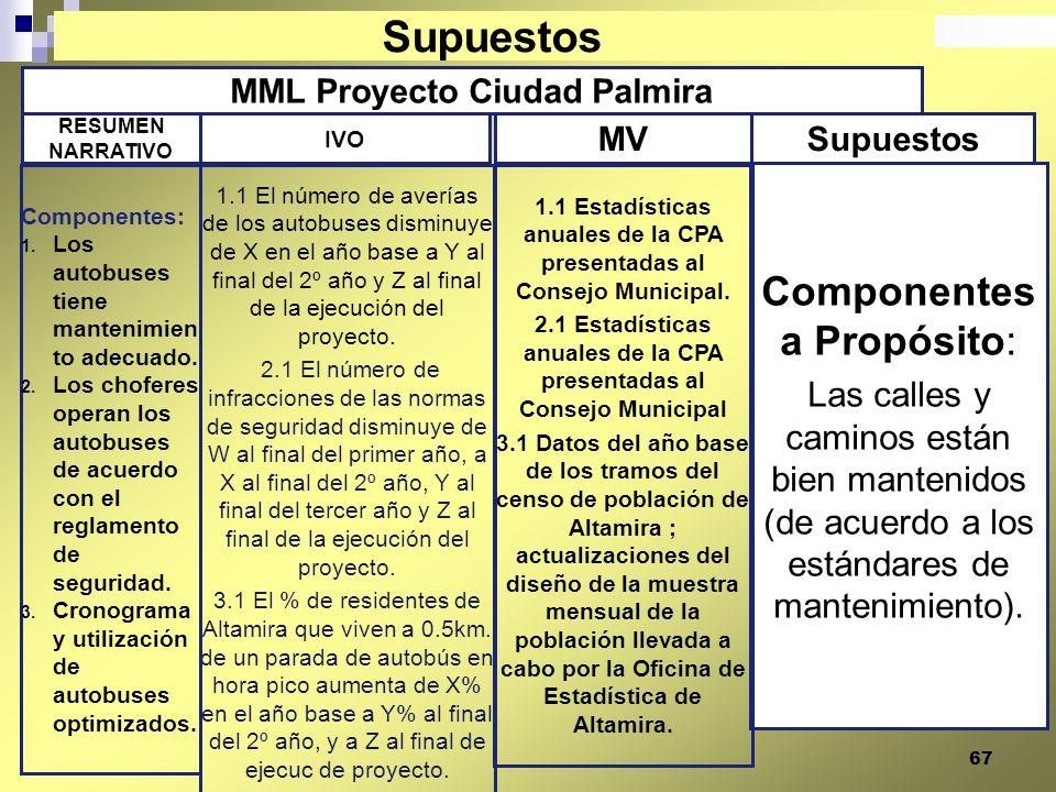 67 MML Proyecto Ciudad Palmira Componentes a Propósito: Las calles y caminos están bien mantenidos (de acuerdo a los estándares de mantenimiento). 1.1