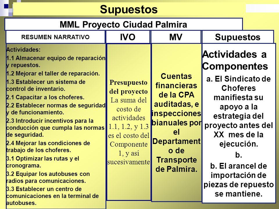 68 MML Proyecto Ciudad Palmira Actividades a Componentes a. El Sindicato de Choferes manifiesta su apoyo a la estrategia del proyecto antes del XX mes