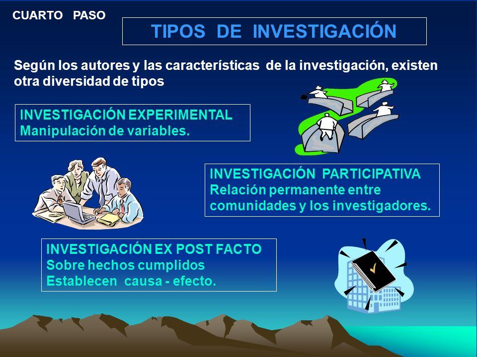 TIPOS DE INVESTIGACIÓN CUARTO PASO INVESTIGACIÓN EXPERIMENTAL Manipulación de variables.