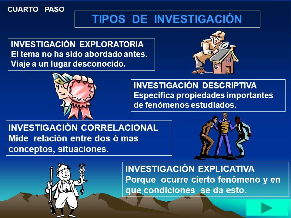 TIPOS DE INVESTIGACIÓN CUARTO PASO INVESTIGACIÓN EXPLORATORIA El tema no ha sido abordado antes.