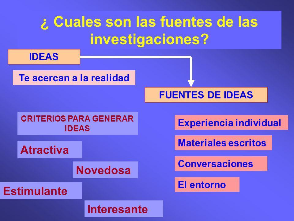 ¿ Cuales son las fuentes de las investigaciones? IDEAS Te acercan a la realidad FUENTES DE IDEAS Experiencia individual Materiales escritos Conversaci