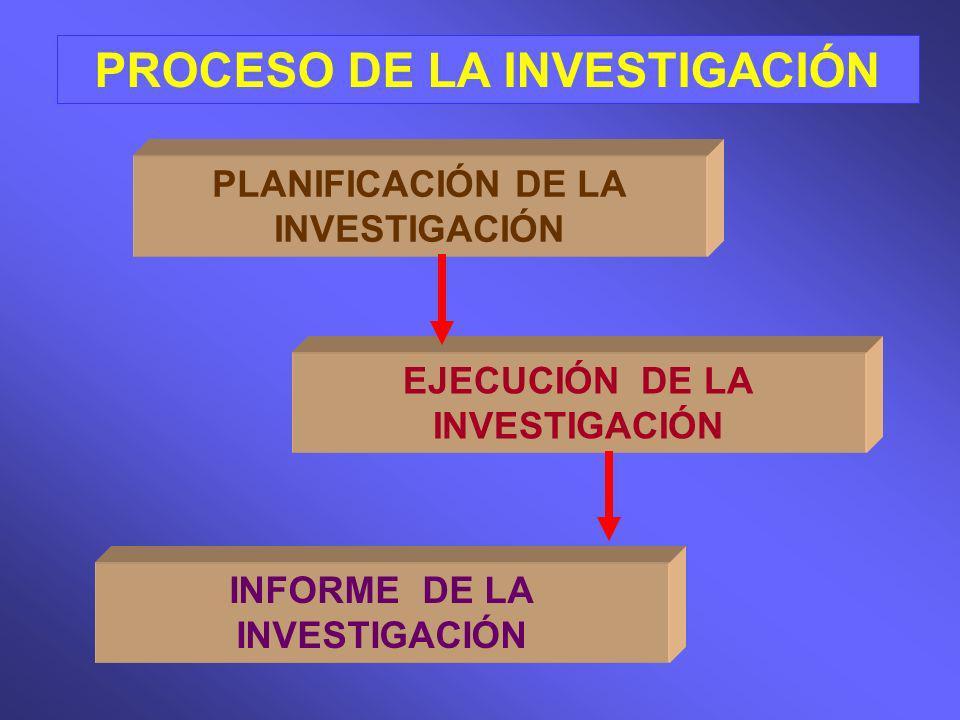PROCESO DE LA INVESTIGACIÓN PLANIFICACIÓN DE LA INVESTIGACIÓN EJECUCIÓN DE LA INVESTIGACIÓN INFORME DE LA INVESTIGACIÓN