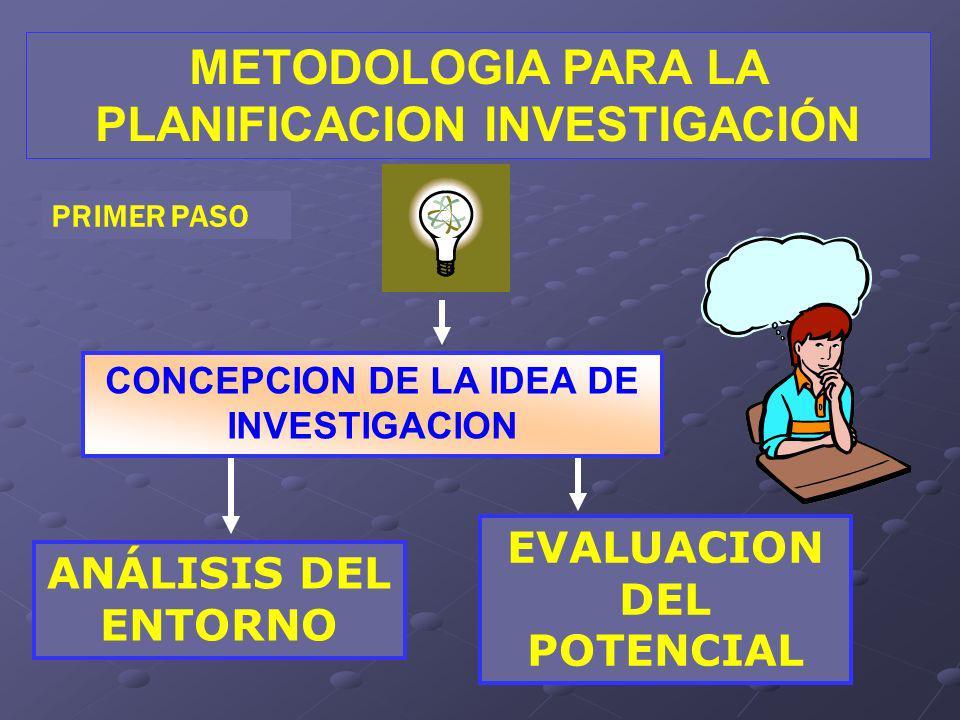 METODOLOGIA PARA LA PLANIFICACION INVESTIGACIÓN CONCEPCION DE LA IDEA DE INVESTIGACION ANÁLISIS DEL ENTORNO PRIMER PASO EVALUACION DEL POTENCIAL