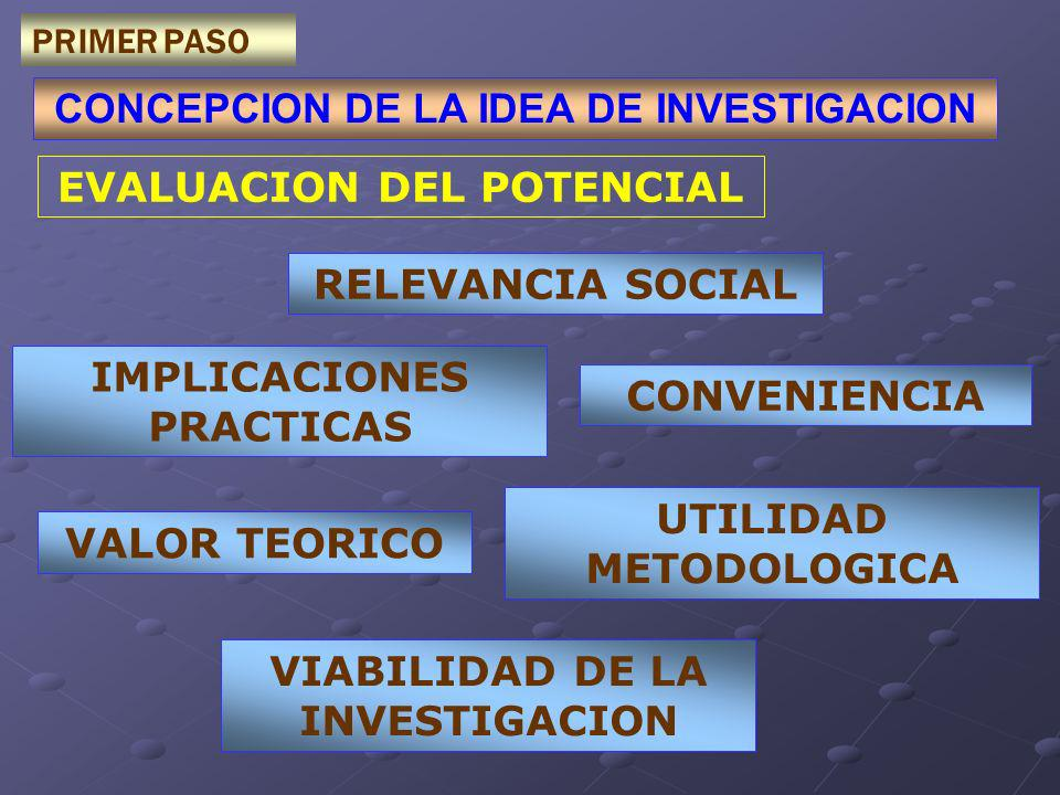 CONCEPCION DE LA IDEA DE INVESTIGACION PRIMER PASO EVALUACION DEL POTENCIAL RELEVANCIA SOCIAL CONVENIENCIA VALOR TEORICO UTILIDAD METODOLOGICA IMPLICACIONES PRACTICAS VIABILIDAD DE LA INVESTIGACION
