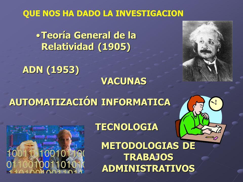 QUE NOS HA DADO LA INVESTIGACION Teoría General de la Relatividad (1905)Teoría General de la Relatividad (1905) ADN (1953) VACUNAS METODOLOGIAS DE TRABAJOS ADMINISTRATIVOS AUTOMATIZACIÓN INFORMATICA TECNOLOGIA