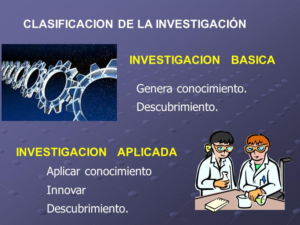 CLASIFICACION DE LA INVESTIGACIÓN INVESTIGACION BASICA Genera conocimiento. INVESTIGACION APLICADA Aplicar conocimiento Innovar Descubrimiento.