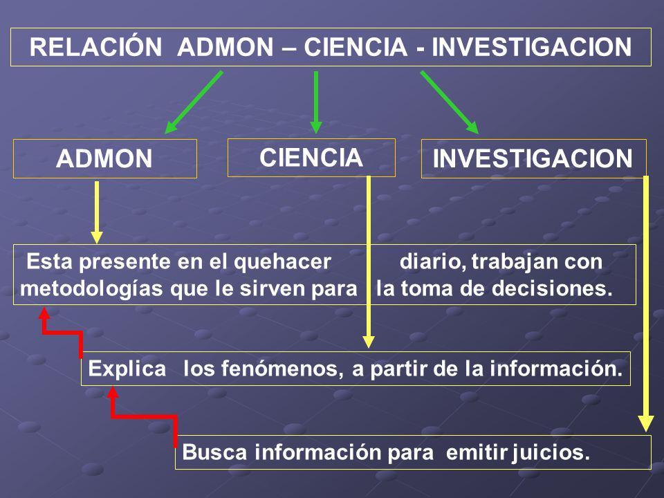 RELACIÓN ADMON – CIENCIA - INVESTIGACION ADMON CIENCIA INVESTIGACION Esta presente en el quehacer diario, trabajan con metodologías que le sirven para la toma de decisiones.