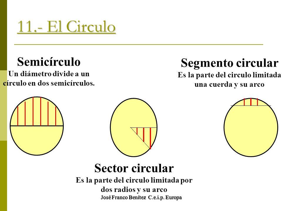 José Franco Benítez C.e.i.p. Europa 11.- El Circulo Semicírculo Un diámetro divide a un círculo en dos semicírculos. Sector circular Es la parte del c
