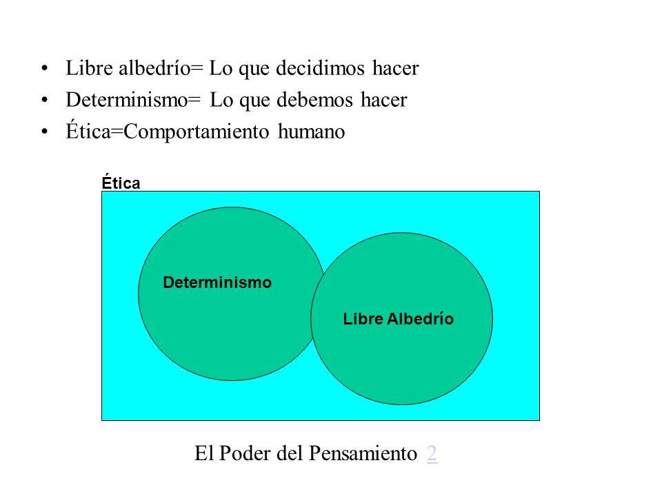 Libre albedrío= Lo que decidimos hacer Determinismo= Lo que debemos hacer Ética=Comportamiento humano Libre Albedrío Determinismo Ética El Poder del P