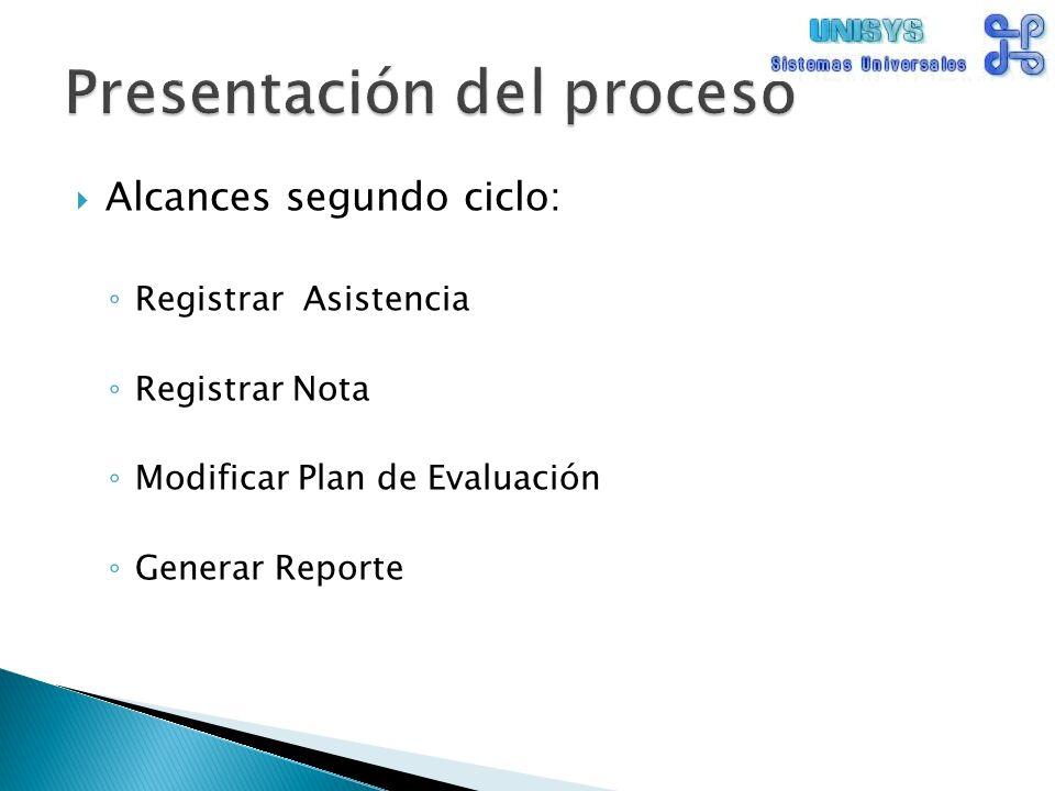 Alcances segundo ciclo: Registrar Asistencia Registrar Nota Modificar Plan de Evaluación Generar Reporte