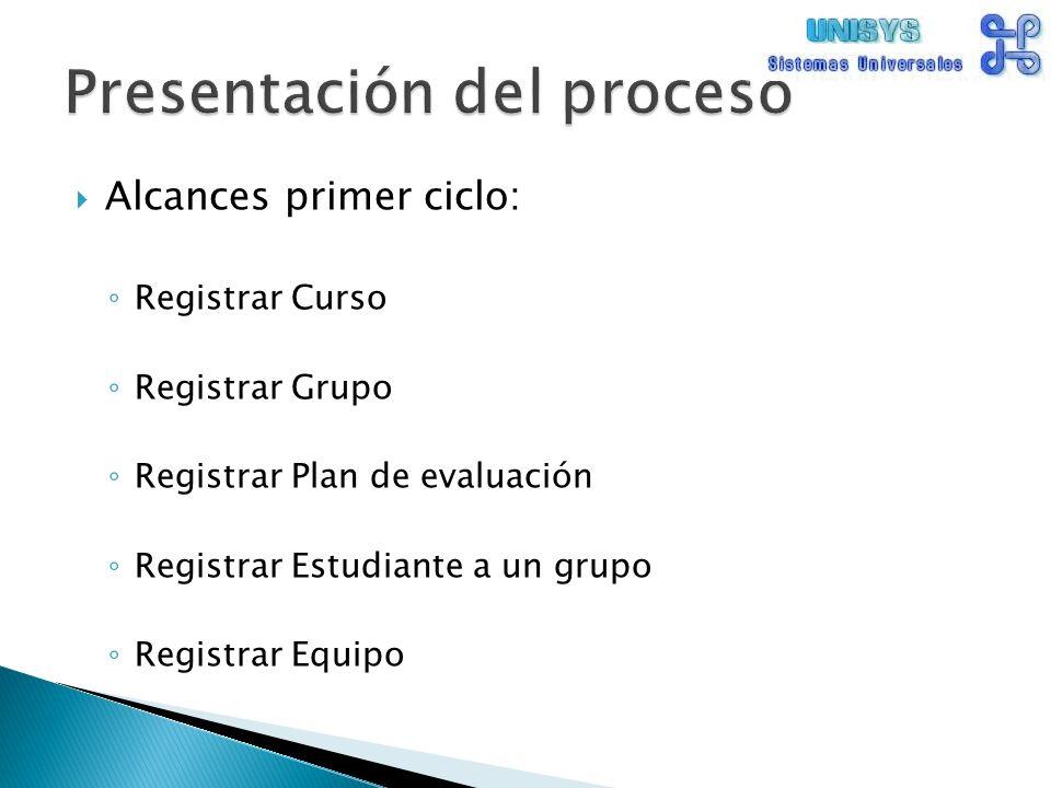 Alcances primer ciclo: Registrar Curso Registrar Grupo Registrar Plan de evaluación Registrar Estudiante a un grupo Registrar Equipo