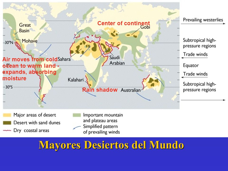 Mayores Desiertos del Mundo Center of continent Air moves from cold ocean to warm land - expands, absorbing moisture Rain shadow