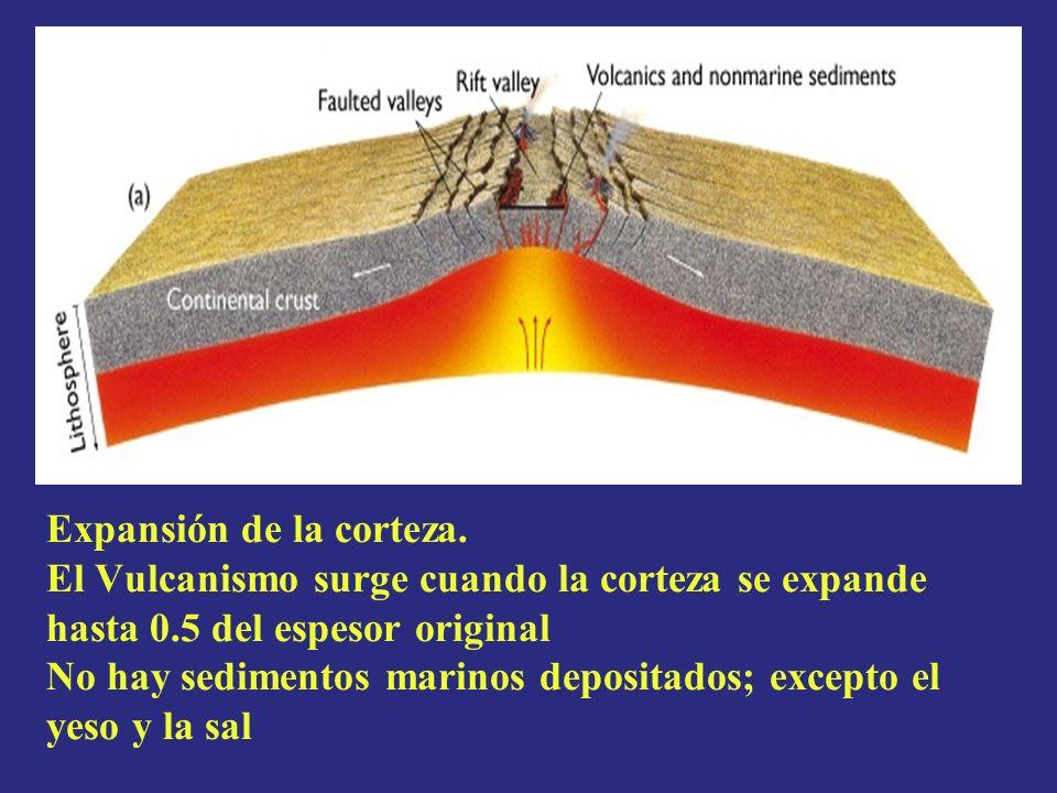 Expansión de la corteza. El Vulcanismo surge cuando la corteza se expande hasta 0.5 del espesor original No hay sedimentos marinos depositados; except