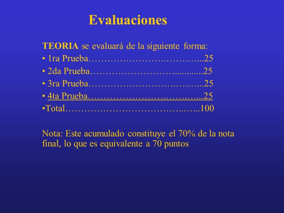 Evaluaciones LABORATORIO se evaluará de la siguiente forma: 7 Laboratorios 10 puntos c/u..….………...70 1er Seminario………………………..........10 2do Seminario……………………………..10 Viaje de Campo…………………………….10 Total………………………………………..100 Nota: Este acumulado constituye el 30% de la nota final, lo que es equivalente a 30 puntos Nota Final Teoría + Laboratorio = 100 puntos