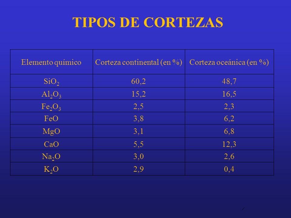 TIPOS DE CORTEZAS Elemento químicoCorteza continental (en %)Corteza oceánica (en %) SiO 2 60,248,7 Al 2 O 3 15,216,5 Fe 2 O 3 2,52,3 FeO3,86,2 MgO3,16