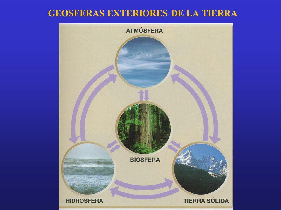 GEOSFERAS EXTERIORES DE LA TIERRA