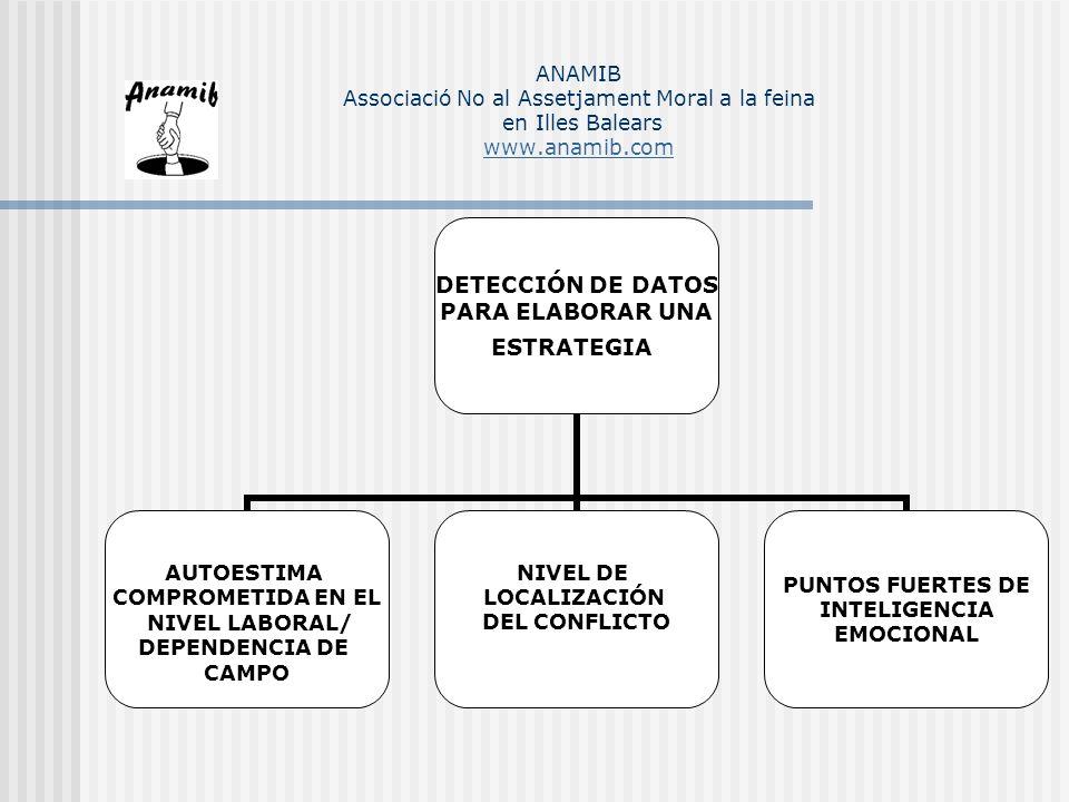 DETECCIÓN DE DATOS PARA ELABORAR UNA ESTRATEGIA AUTOESTIMA COMPROMETIDA EN EL NIVEL LABORAL/ DEPENDENCIA DE CAMPO NIVEL DE LOCALIZACIÓN DEL CONFLICTO