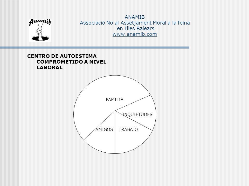 CENTRO DE AUTOESTIMA COMPROMETIDO A NIVEL LABORAL FAMILIA INQUIETUDES AMIGOS TRABAJO ANAMIB Associació No al Assetjament Moral a la feina en Illes Bal