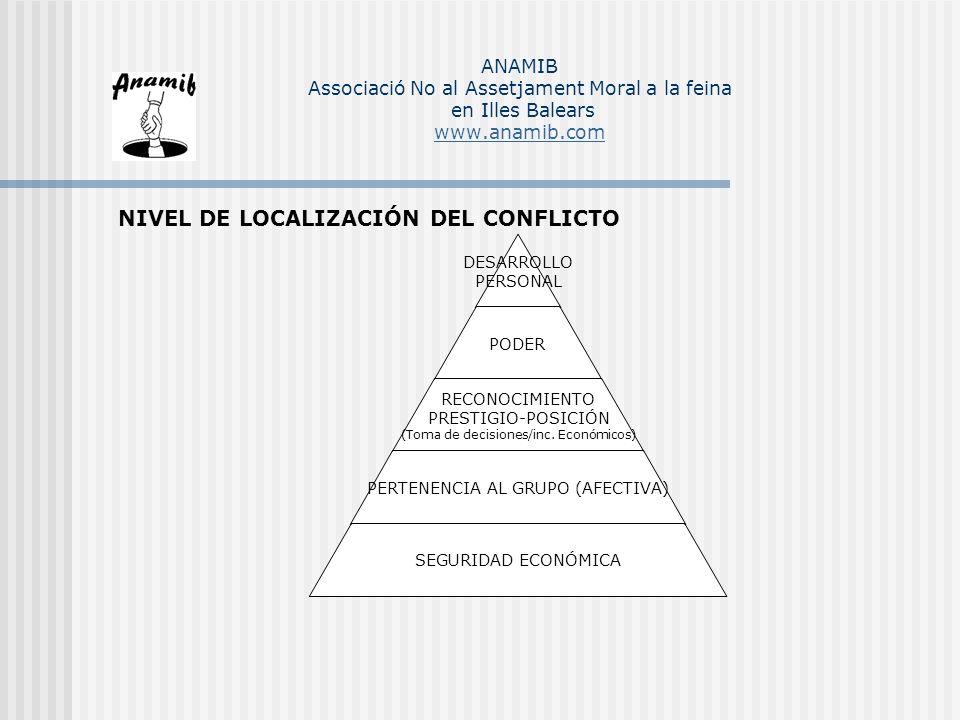 NIVEL DE LOCALIZACIÓN DEL CONFLICTO DESARROLLO PERSONAL PODER RECONOCIMIENTO PRESTIGIO-POSICIÓN (Toma de decisiones/inc. Económicos) PERTENENCIA AL GR