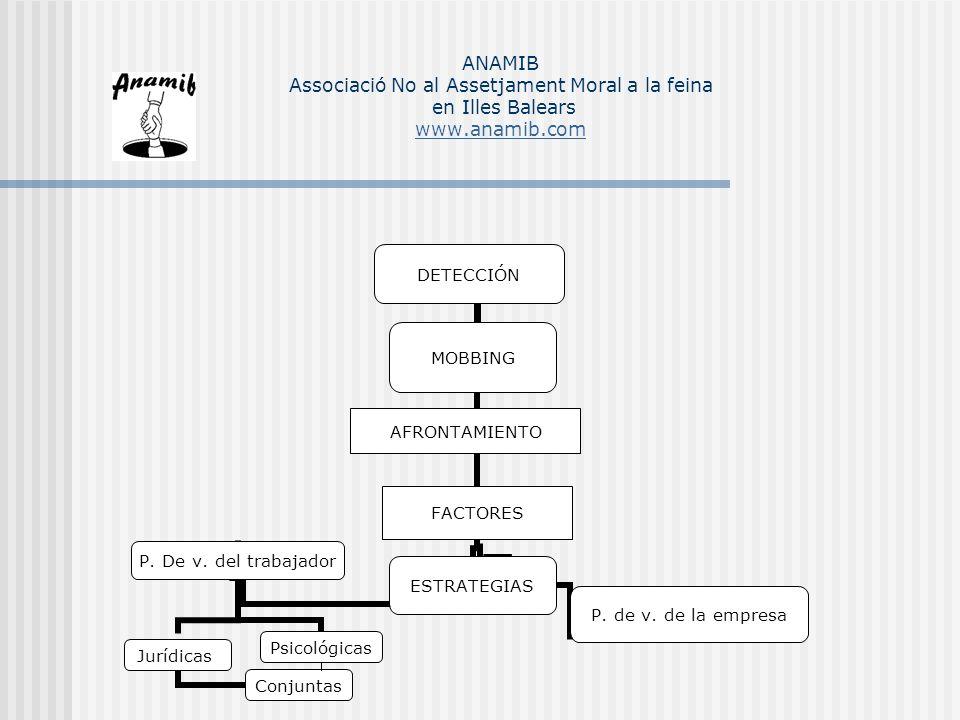 DETECCIÓN MOBBING AFRONTAMIENTO FACTORES ESTRATEGIAS P. de v. de la empresa P. De v. del trabajador Jurídicas Conjuntas Psicológicas ANAMIB Associació