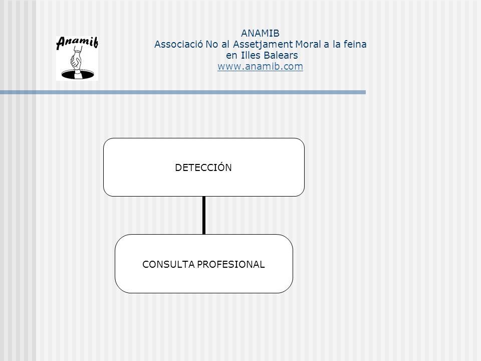 CENTRO DE AUTOESTIMA COMPROMETIDO A NIVEL LABORAL TRABAJO PAREJA AMIGOS HIJOS INQUIETUDES ANAMIB Associació No al Assetjament Moral a la feina en Illes Balears www.anamib.com www.anamib.com