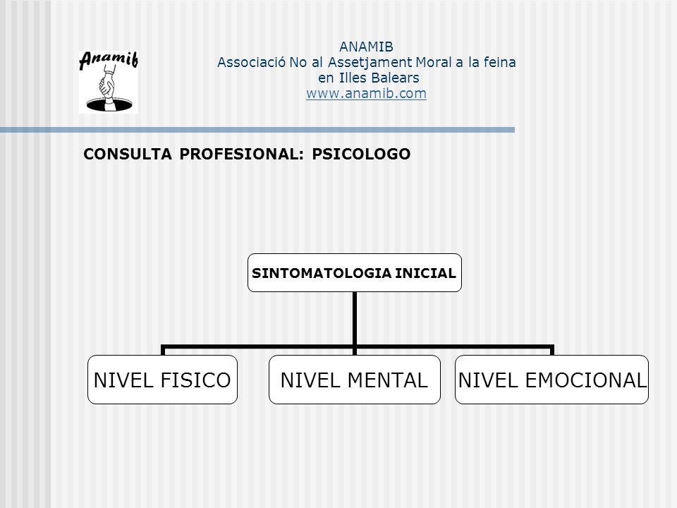 CONSULTA PROFESIONAL: PSICOLOGO SINTOMATOLOGIA INICIAL NIVEL MENTALNIVEL FISICONIVEL EMOCIONAL ANAMIB Associació No al Assetjament Moral a la feina en